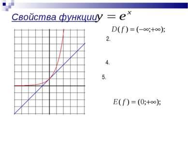 Свойства функции : 1. не является четной , ни нечетной; 3. возрастает; не огр...
