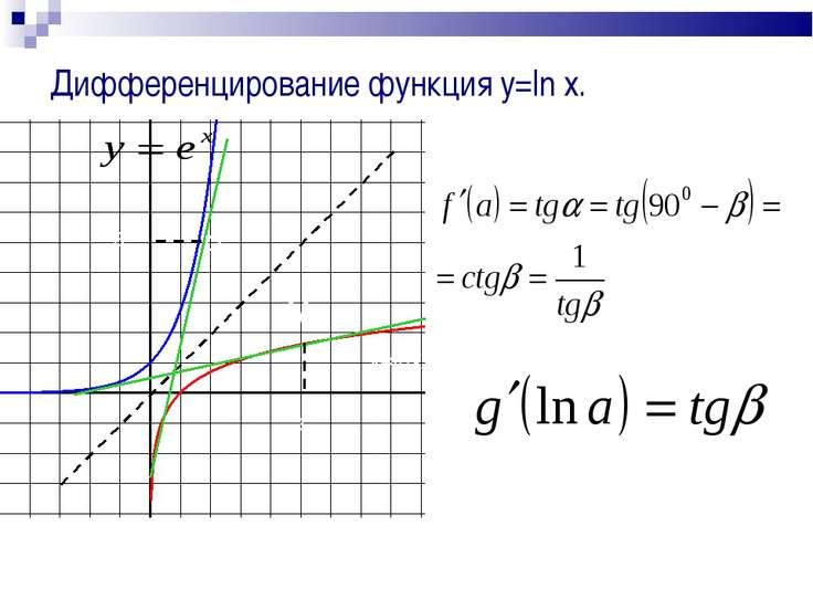 Дифференцирование функция y=ln x. y=lnx a a P(lna;a) P M M(a;lna)