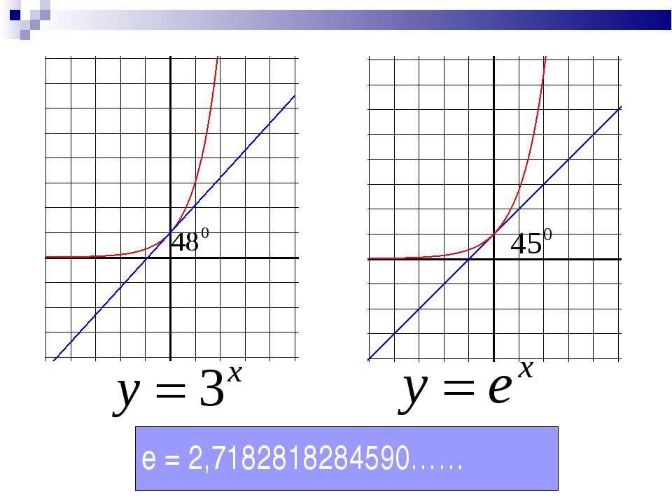 e = 2,7182818284590……