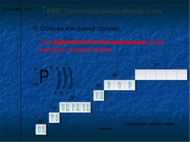 * IV. Строение электронной оболочки. Тема: Строение электронных оболочек атом...