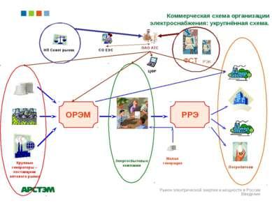Коммерческая схема организации электроснабжения: укрупнённая схема. Рынок эле...