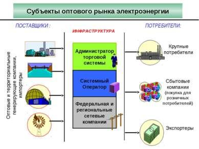 Администратор торговой системы Субъекты оптового рынка электроэнергии ИНФРАСТ...