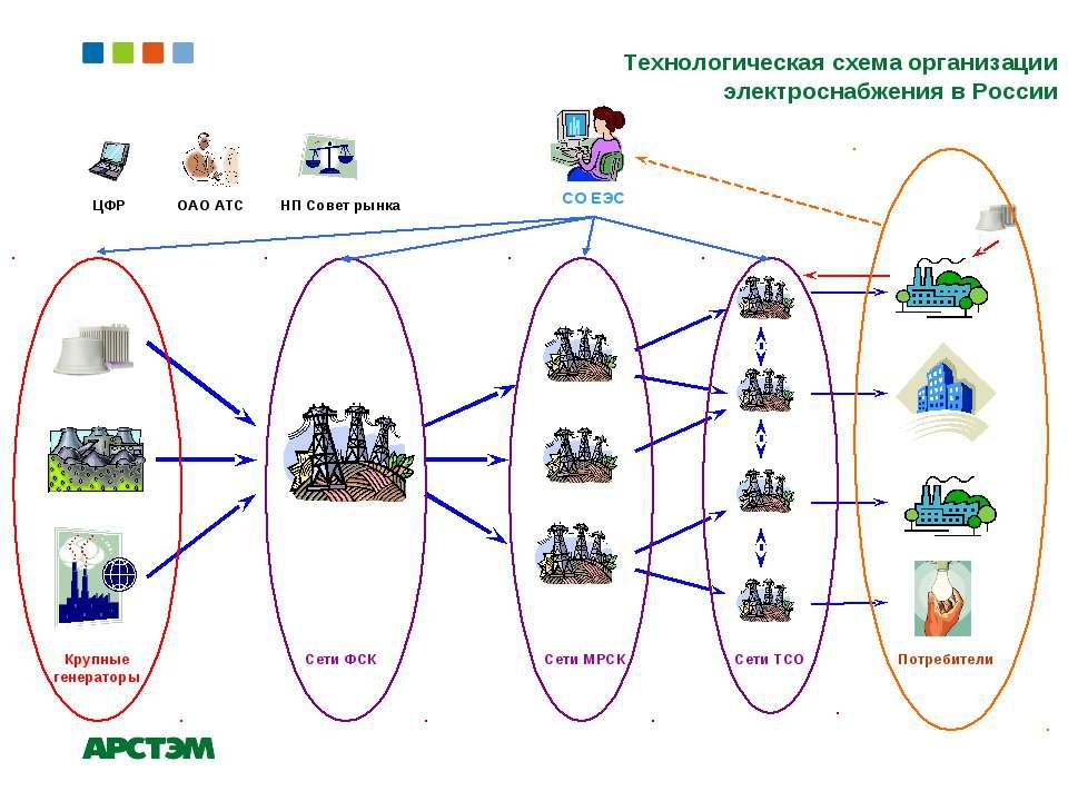 Технологическая схема организации электроснабжения в России ЦФР НП Совет рынк...
