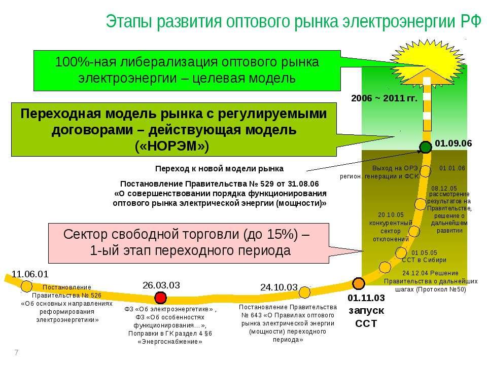 * Этапы развития оптового рынка электроэнергии РФ Постановление Правительства...