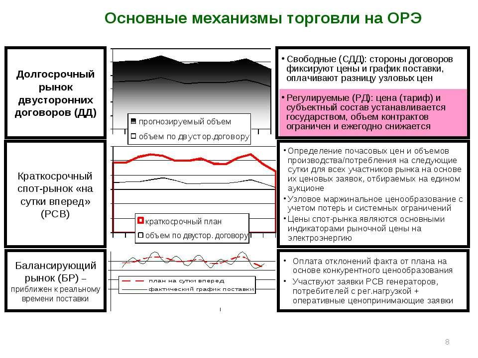 * Долгосрочный рынок двусторонних договоров (ДД) Свободные (СДД): стороны дог...