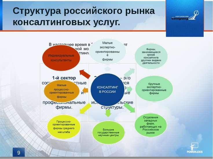 Структура российского рынка консалтинговых услуг. *