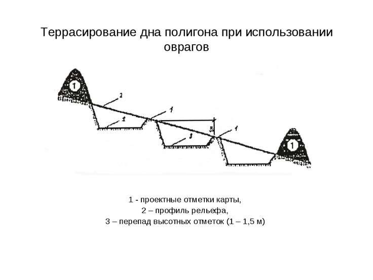 Террасирование дна полигона при использовании оврагов 1 - проектные отметки к...