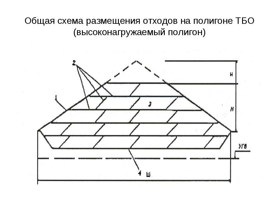 Общая схема размещения отходов на полигоне ТБО (высоконагружаемый полигон)