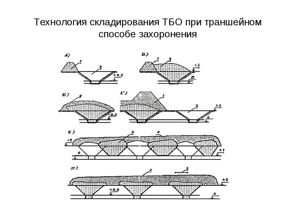 Технология складирования ТБО при траншейном способе захоронения
