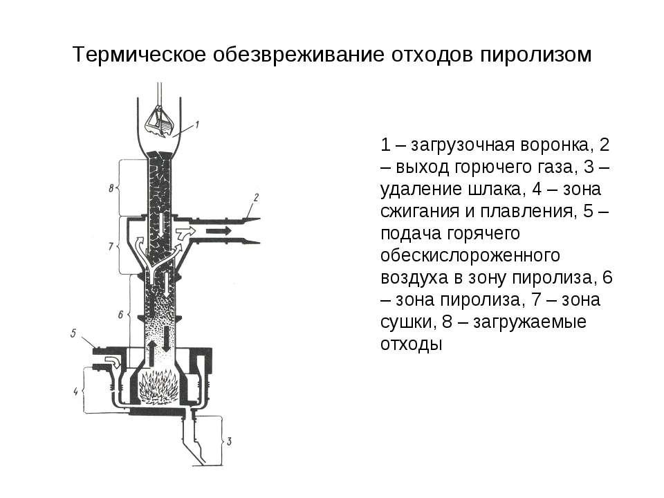 Термическое обезвреживание отходов пиролизом 1 – загрузочная воронка, 2 – вых...