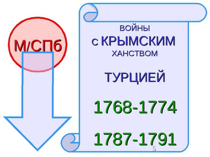 М/СПб ВОЙНЫ С КРЫМСКИМ ХАНСТВОМ ТУРЦИЕЙ 1768-1774 1787-1791