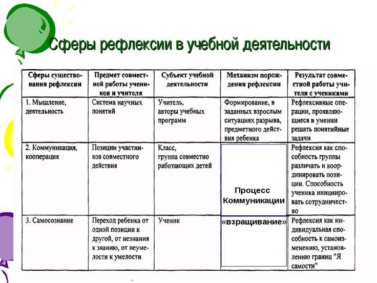 Сферы рефлексии в учебной деятельности Процесс Коммуникации «взращивание»