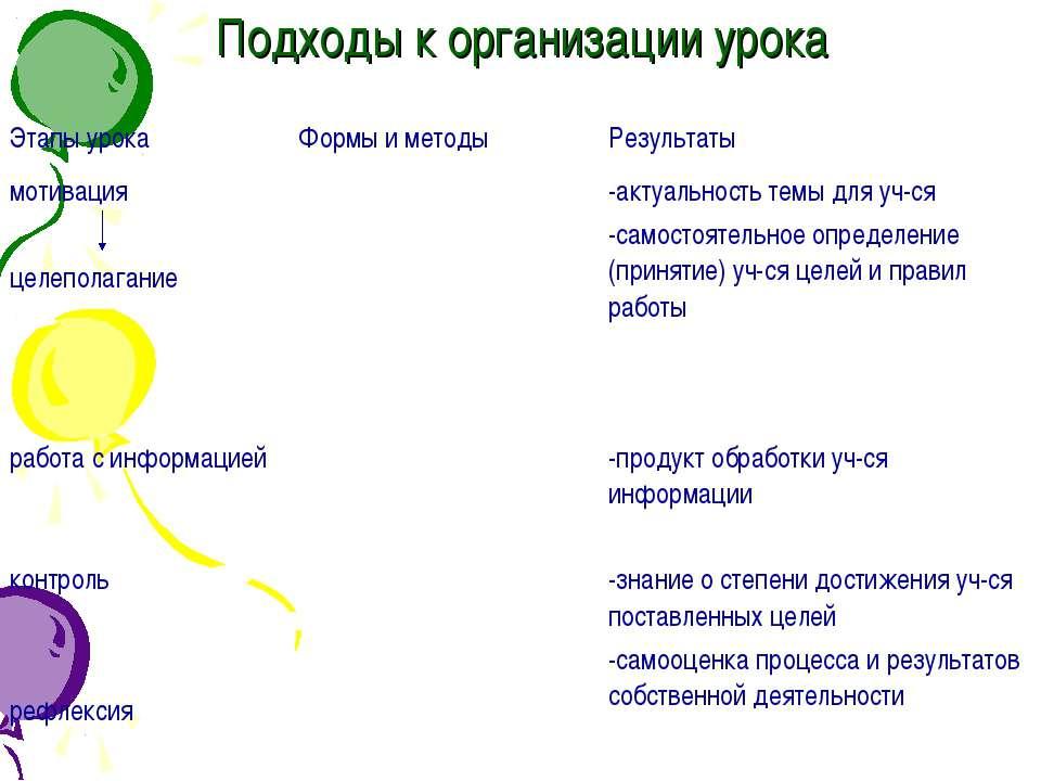 Подходы к организации урока Этапы урока Формы и методы Результаты мотивация ц...