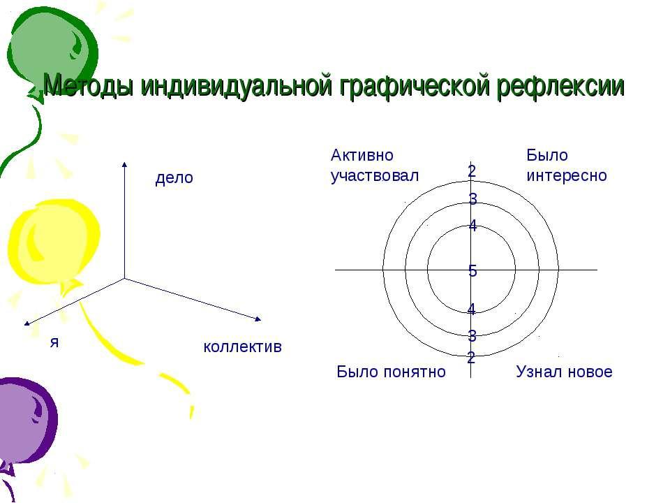 Методы индивидуальной графической рефлексии Активно участвовал Было интересно...