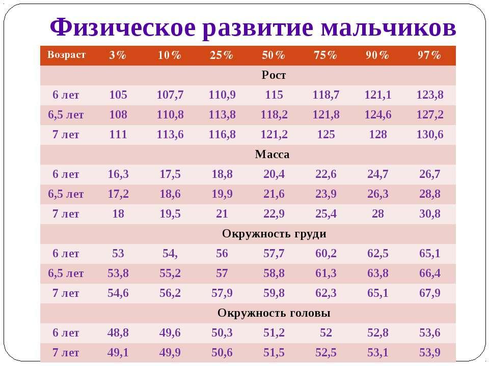 Физическое развитие мальчиков Возраст 3% 10% 25% 50% 75% 90% 97% Рост 6 лет 1...