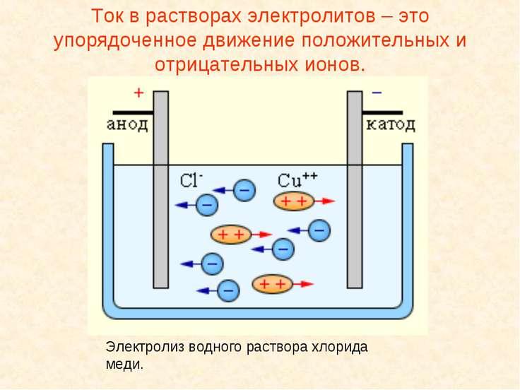 Ток в растворах электролитов – это упорядоченное движение положительных и отр...