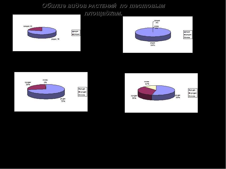 Обилие видов РАСТЕНИЙ по тестовым площадкам. Учебно-опытная площадка Спортивн...