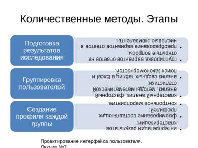 Количественные методы. Этапы