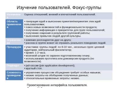 Изучение пользователей. Фокус-группы