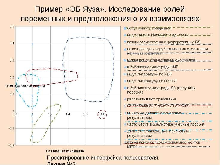 Пример «ЭБ Яуза». Исследование ролей переменных и предположения о их взаимосв...