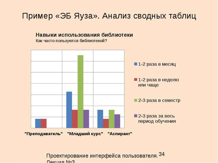 Пример «ЭБ Яуза». Анализ сводных таблиц