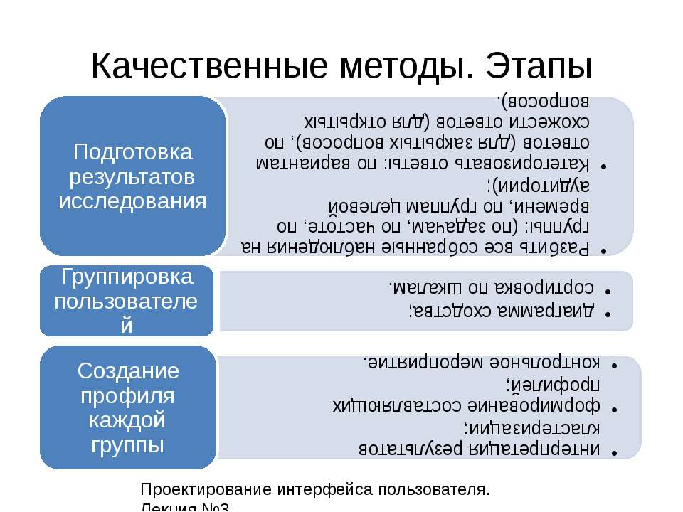 Качественные методы. Этапы