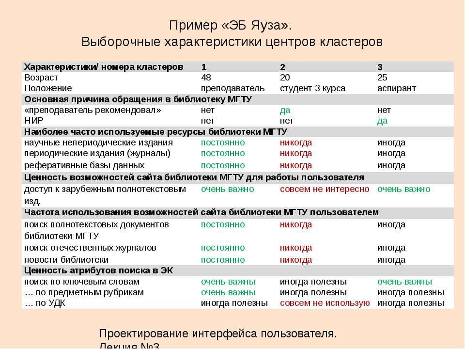 Пример «ЭБ Яуза». Выборочные характеристики центров кластеров