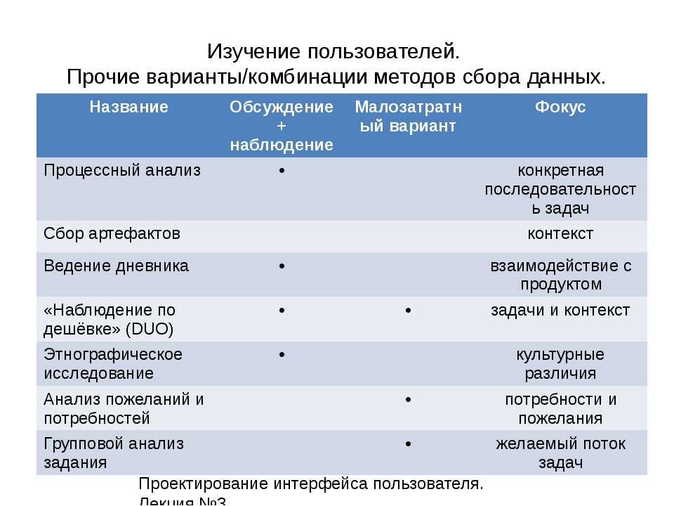Изучение пользователей. Прочие варианты/комбинации методов сбора данных.