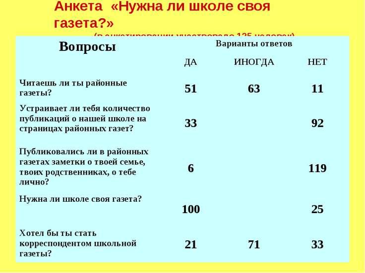 Анкета «Нужна ли школе своя газета?» (в анкетировании участвовало 125 человек...