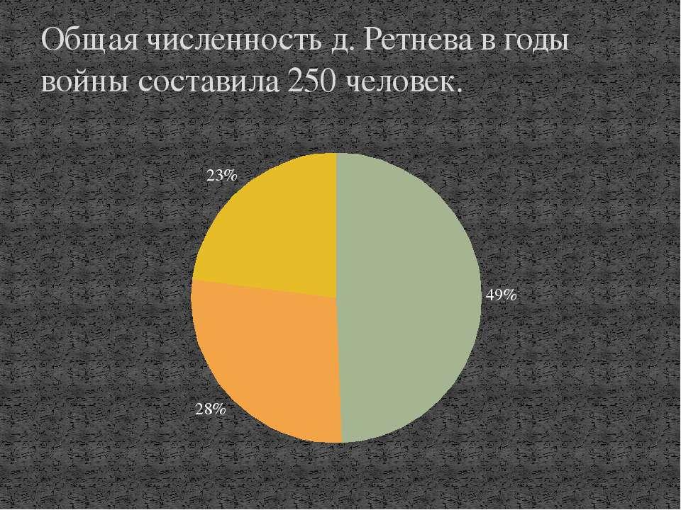 Общая численность д. Ретнева в годы войны составила 250 человек.