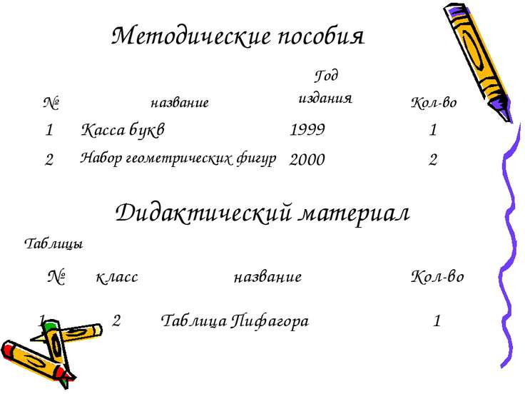 Методические пособия Дидактический материал Таблицы № класс название Кол-во 1...