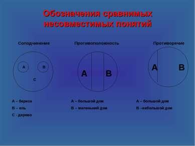 Обозначения сравнимых несовместимых понятий А А В Соподчинение Противоположно...