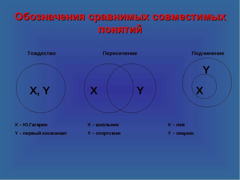 Обозначения сравнимых совместимых понятий X, Y X Y X Y Тождество Пересечение ...
