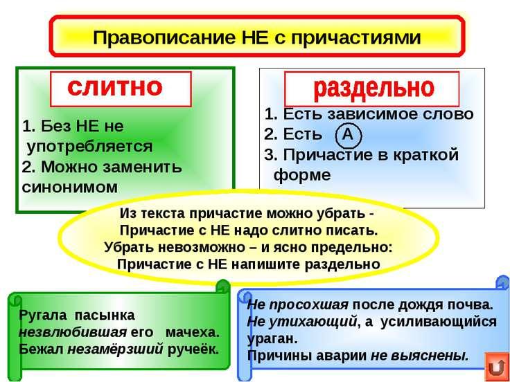 Правописание НЕ с причастиями Без НЕ не употребляется 2. Можно заменить синон...