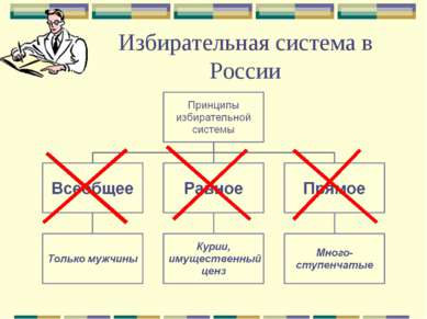 Избирательная система в России