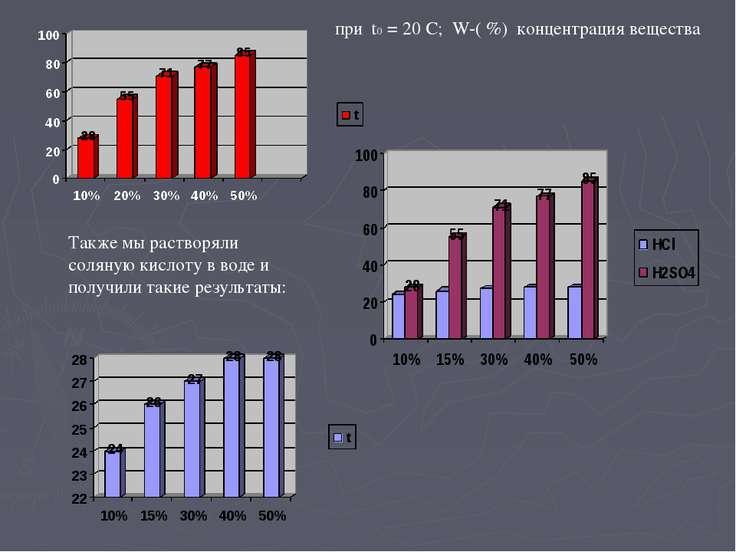 при t0 = 20 С; W-( %) концентрация вещества Также мы растворяли соляную кисло...