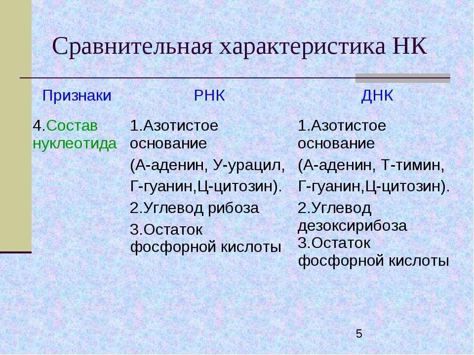 Сравнительная характеристика НК