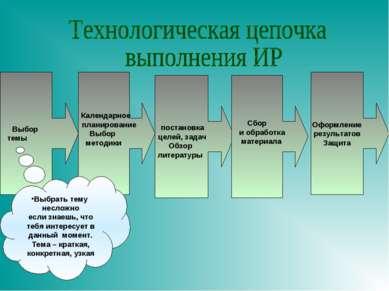 Оформление результатов Защита Выбор темы Календарное планирование Выбор метод...