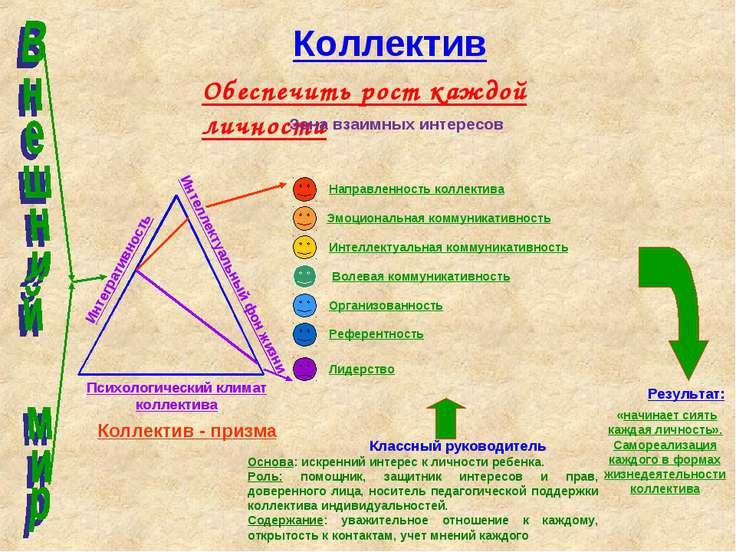 Коллектив Психологический климат коллектива Интегративность Интеллектуальный ...
