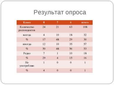 Результат опроса Класс 8 7 6 итого Количество респондентов 24 21 63 108 всегд...