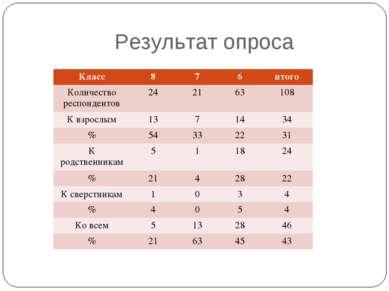 Результат опроса Класс 8 7 6 итого Количество респондентов 24 21 63 108 К взр...
