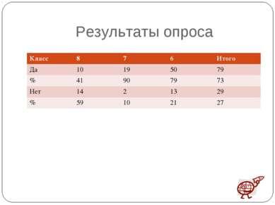 Результаты опроса Класс 8 7 6 Итого Да 10 19 50 79 % 41 90 79 73 Нет 14 2 13 ...