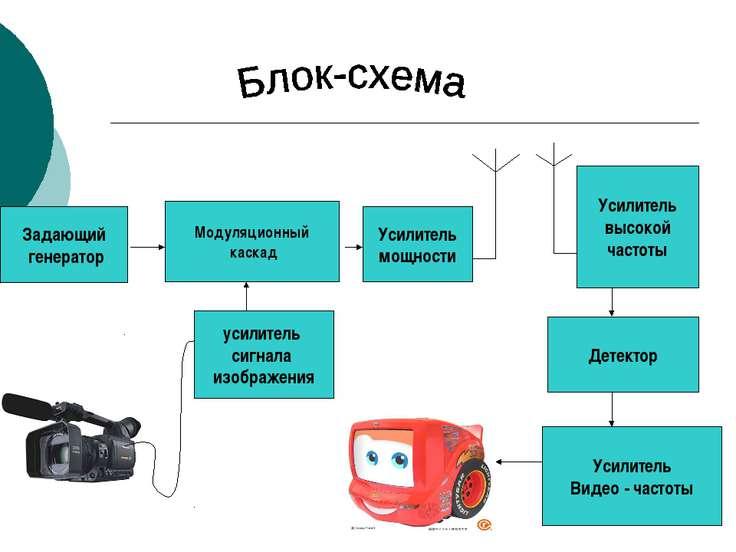 усилитель сигнала изображения Модуляционный каскад Задающий генератор Усилите...