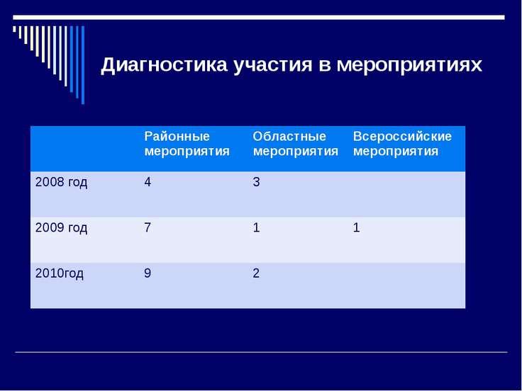 Диагностика участия в мероприятиях Районные мероприятия Областные мероприятия...