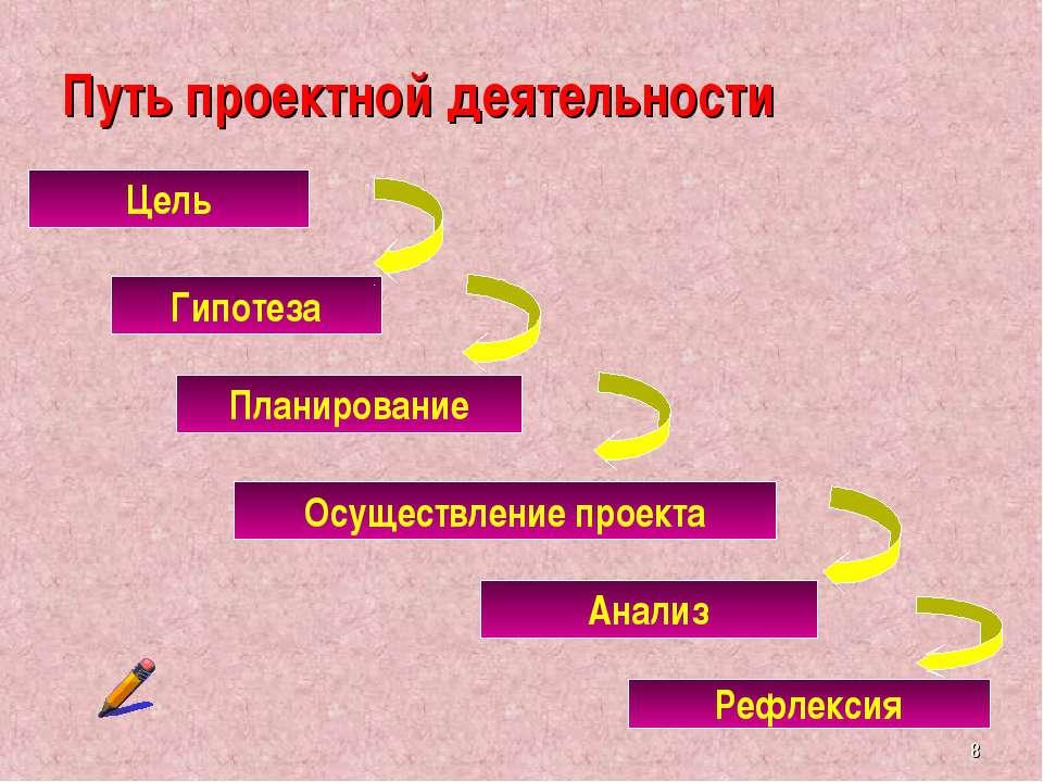 Путь проектной деятельности Цель Гипотеза Планирование Осуществление проекта ...