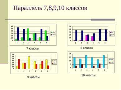 Параллель 7,8,9,10 классов 7 классы 9 классы 8 классы 10 классы