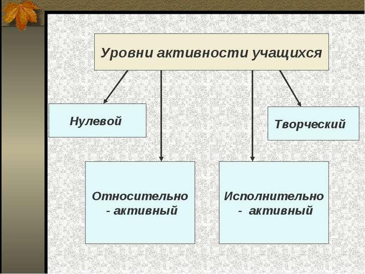 Уровни активности учащихся Нулевой Исполнительно - активный Творческий Относи...