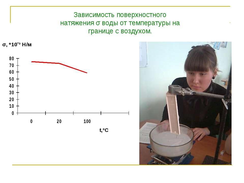 Как и почему поверхностное натяжение зависит от температуры