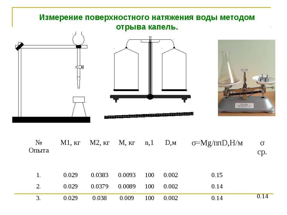 Измерение поверхностного натяжения воды методом отрыва капель. № Опыта М1, кг...