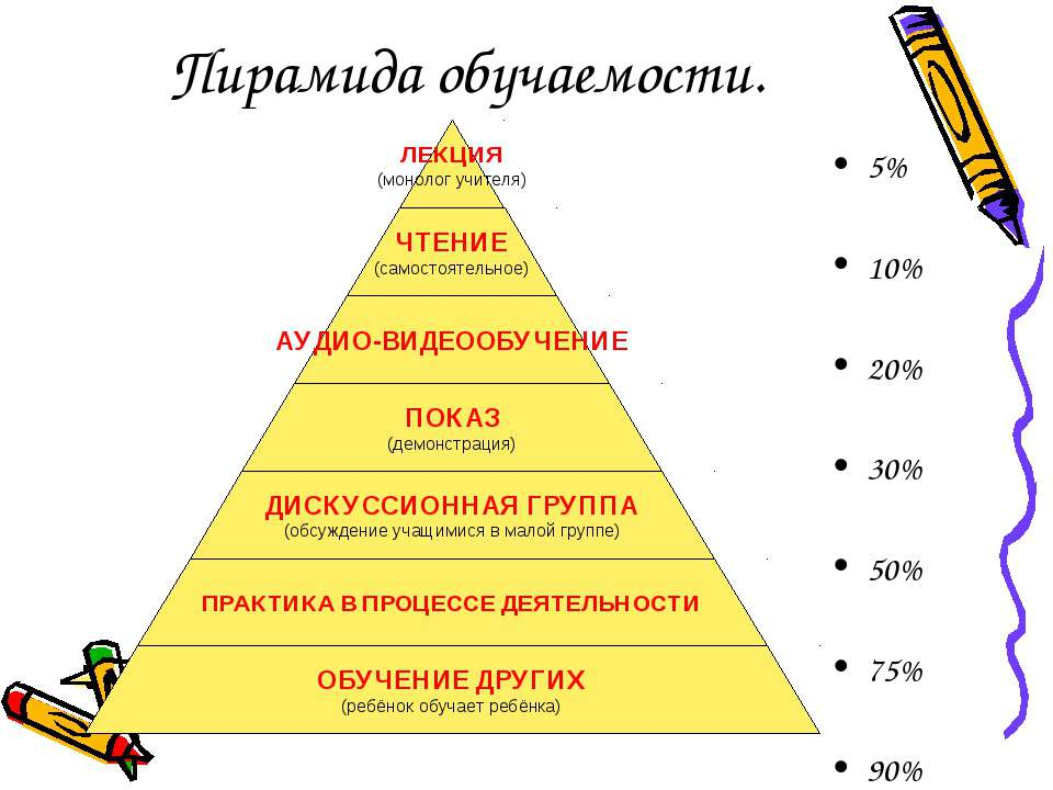 Пирамида обучаемости. 5% 10% 20% 30% 50% 75% 90%